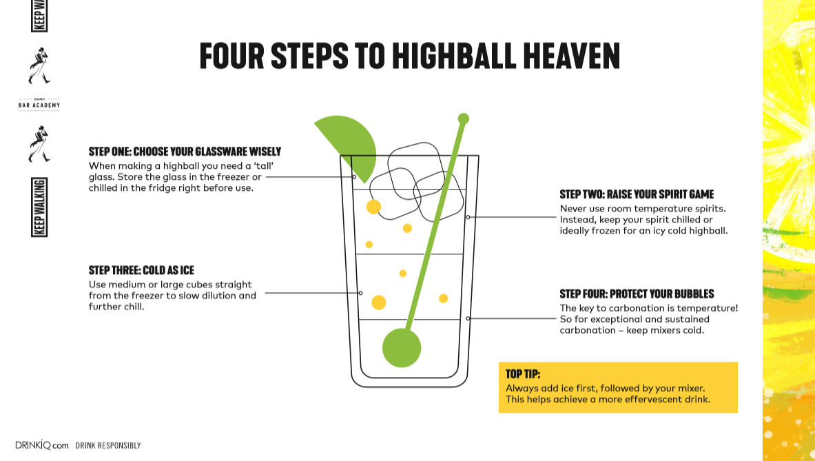 FOUR STEPS TO HIGHBALL HEAVEN