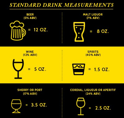 Alcohol Content Chart