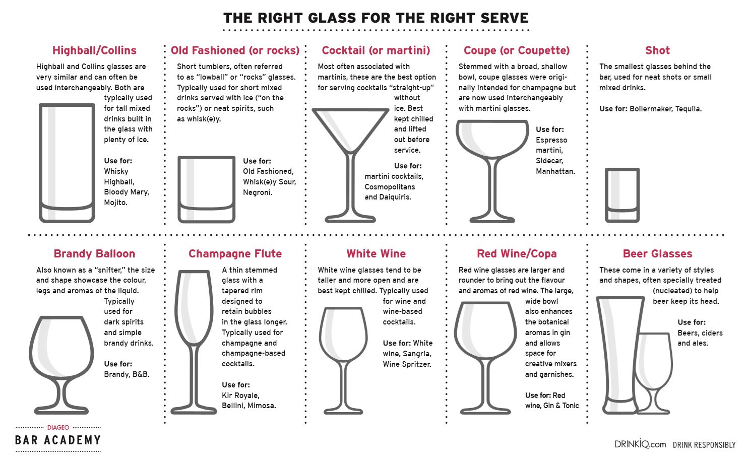 Diageo Bar Academy Crystal Clear Glassware,What Is A Marriage License Application