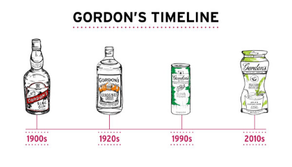 THE BE(GIN)NING OF GORDON'S
